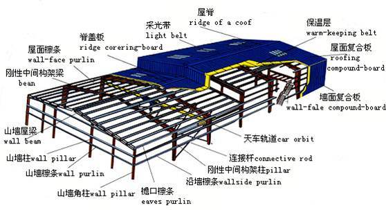 Customized Prefabricated Steel Structure Warehouse with